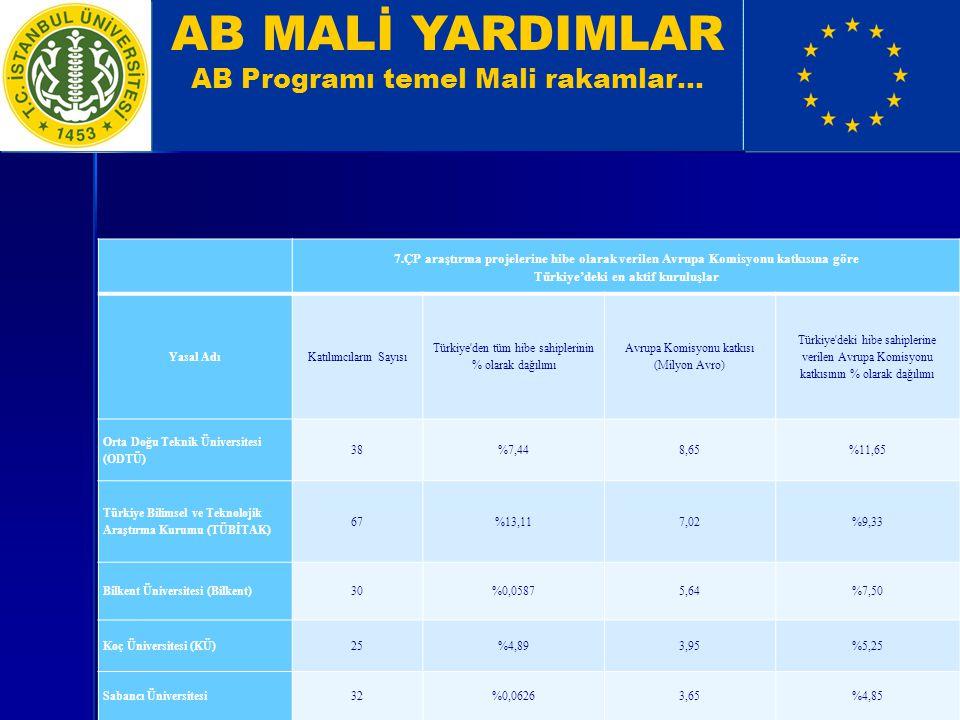AB MALİ YARDIMLAR AB Programı temel Mali rakamlar… 7.ÇP araştırma projelerine hibe olarak verilen Avrupa Komisyonu katkısına göre Türkiye'deki en aktif kuruluşlar Yasal AdıKatılımcıların Sayısı Türkiye den tüm hibe sahiplerinin % olarak dağılımı Avrupa Komisyonu katkısı (Milyon Avro) Türkiye deki hibe sahiplerine verilen Avrupa Komisyonu katkısının % olarak dağılımı Orta Doğu Teknik Üniversitesi (ODTÜ) 38%7,448,65%11,65 Türkiye Bilimsel ve Teknolojik Araştırma Kurumu (TÜBİTAK) 67%13,117,02%9,33 Bilkent Üniversitesi (Bilkent)30%0,05875,64%7,50 Koç Üniversitesi (KÜ)25%4,893,95%5,25 Sabancı Üniversitesi32%0,06263,65%4,85