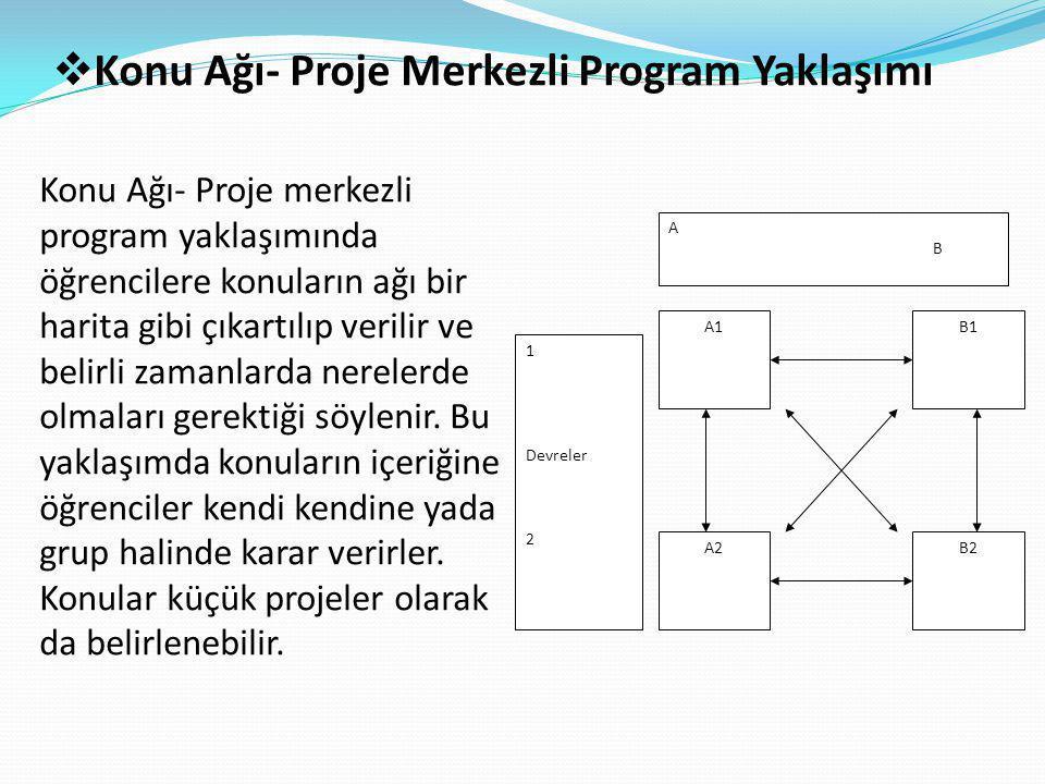  Konu Ağı- Proje Merkezli Program Yaklaşımı Konu Ağı- Proje merkezli program yaklaşımında öğrencilere konuların ağı bir harita gibi çıkartılıp verilir ve belirli zamanlarda nerelerde olmaları gerektiği söylenir.