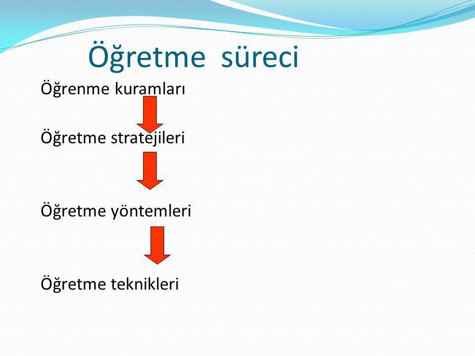 Öğretme süreci Öğrenme kuramları Öğretme stratejileri Öğretme yöntemleri Öğretme teknikleri