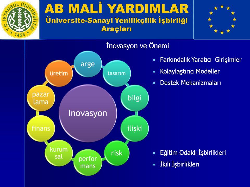 AB MALİ YARDIMLAR Üniversite-Sanayi Yenilikçilik İşbirliği Araçları İnovasyon ve Önemi Farkındalık Yaratıcı Girişimler Kolaylaştırıcı Modeller Destek