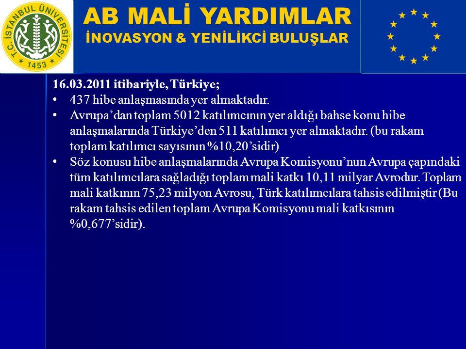 AB MALİ YARDIMLAR İNOVASYON & YENİLİKCİ BULUŞLAR 16.03.2011 itibariyle, Türkiye; 437 hibe anlaşmasında yer almaktadır. Avrupa'dan toplam 5012 katılımc