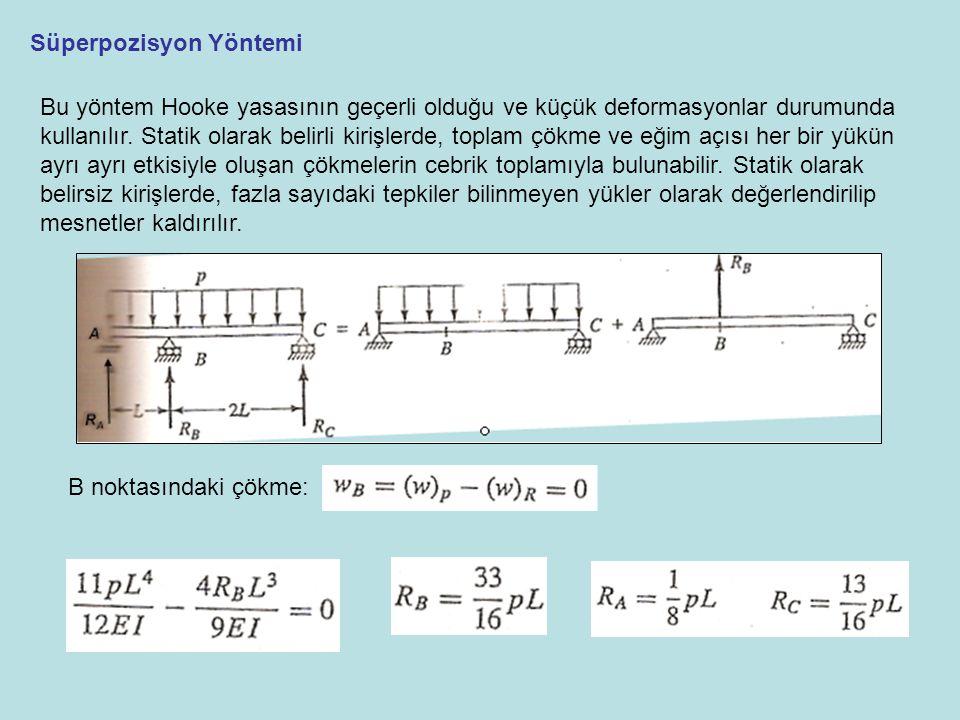 Süperpozisyon Yöntemi Bu yöntem Hooke yasasının geçerli olduğu ve küçük deformasyonlar durumunda kullanılır. Statik olarak belirli kirişlerde, toplam