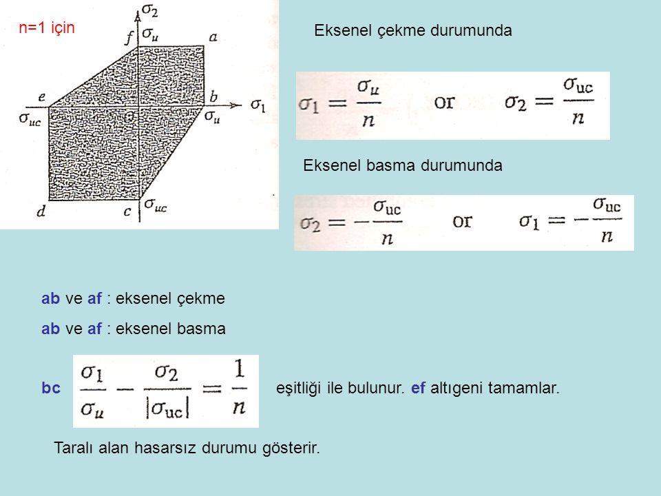 Eksenel çekme durumunda Eksenel basma durumunda ab ve af : eksenel çekme ab ve af : eksenel basma bc eşitliği ile bulunur. ef altıgeni tamamlar. Taral