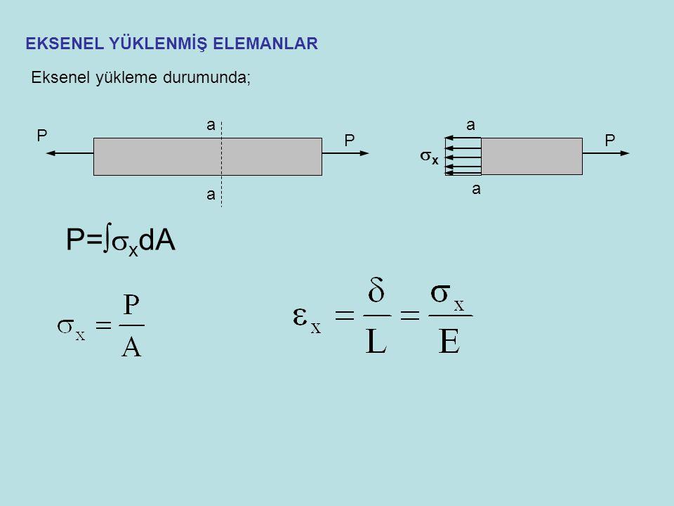 Çubuğun uzaması AE: çubuğun eksenel rijitliği  T sıcaklık değişiminde eksenel deformasyon Hooke yasasını uygulayarak termal gerilme