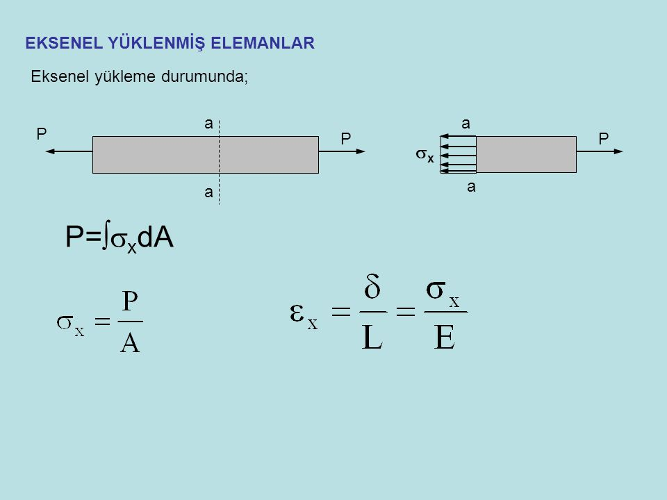 EKSENEL YÜKLENMİŞ ELEMANLAR a a P P a a P xx P=  x dA Eksenel yükleme durumunda;