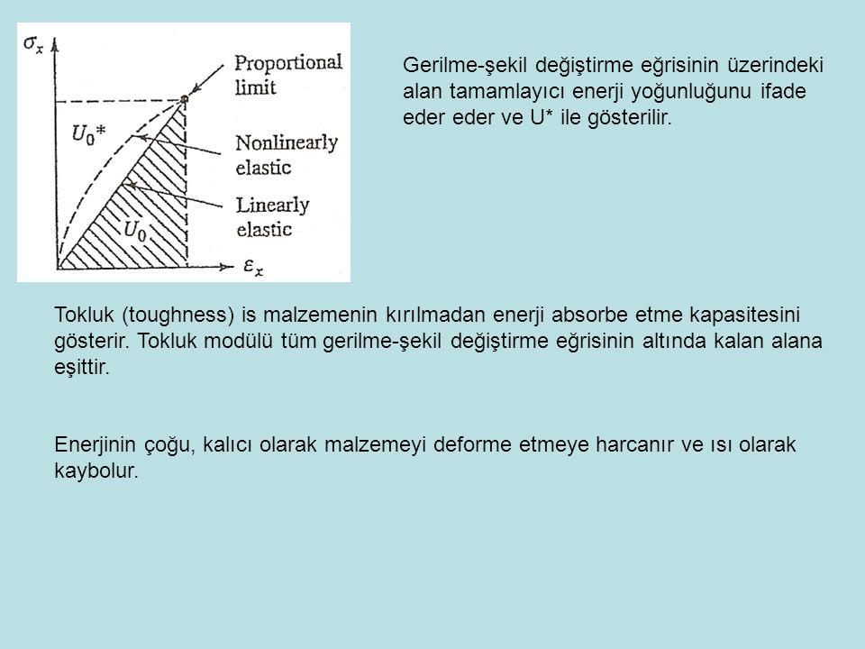 Gerilme-şekil değiştirme eğrisinin üzerindeki alan tamamlayıcı enerji yoğunluğunu ifade eder eder ve U* ile gösterilir. Tokluk (toughness) is malzemen