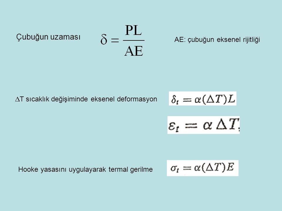Sınır koşulları w a Ankastre Sabit mesnet Serbest uç M(a)=0 V(a)=0