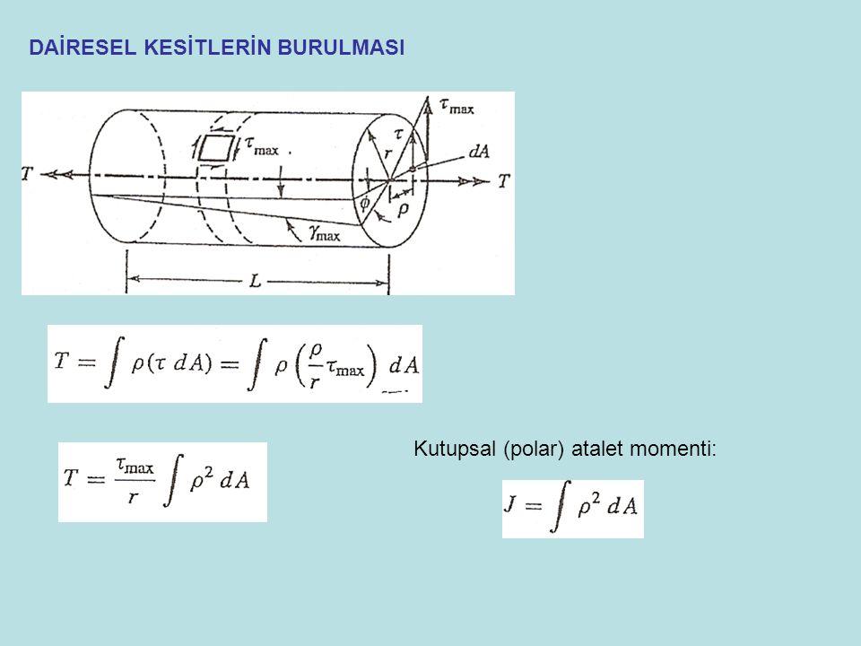 Coulomb-Mohr Teorisi Bu kriter çekide ve basıda farklı özelliklere sahip kırılgan malzemede verilen bir düzlem gerilme durumunun etkisini belirlemekte kullanılır.