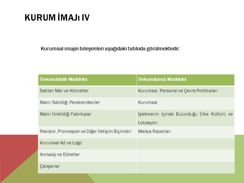 KURUM İMAJı IV Kurumsal imajın bileşenleri aşağıdaki tabloda görülmektedir: Dokunulabilir MaddelerDokunulamaz Maddeler Satılan Mal ve HizmetlerKurumsal, Personel ve Çevre Politikaları Malın Satıldığı PerakendecilerKurumsal Malın Üretildiği Fabrikalar İşletmenin İçinde Bulunduğu Ülke Kültürü ve Lokasyon Reklam, Promosyon ve Diğer İletişim BiçimleriMedya Raporları Kurumsal Ad ve Logo Ambalaj ve Etiketler Çalışanlar