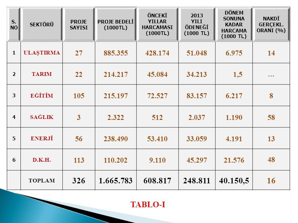 İl Müdürlüğü'ne 2013 yılında 10 proje için 261 bin TL ödenek ayrılmıştır.