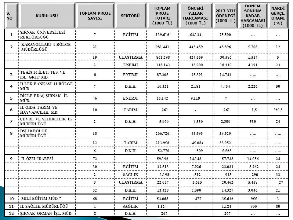 S. NO KURULUŞU TOPLAM PROJE SAYISI SEKTÖRÜ TOPLAM PROJE TUTARI (1000 TL ) ÖNCEKİ YILLAR HARCAMASI (1000 TL ) 2013 YILI ÖDENEĞİ (1000 TL ) DÖNEM SONUNA