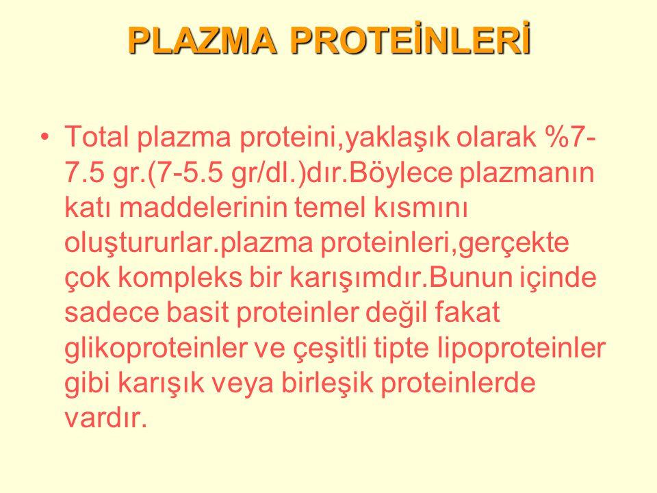 PLAZMA PROTEİNLERİ Total plazma proteini,yaklaşık olarak %7- 7.5 gr.(7-5.5 gr/dl.)dır.Böylece plazmanın katı maddelerinin temel kısmını oluştururlar.plazma proteinleri,gerçekte çok kompleks bir karışımdır.Bunun içinde sadece basit proteinler değil fakat glikoproteinler ve çeşitli tipte lipoproteinler gibi karışık veya birleşik proteinlerde vardır.