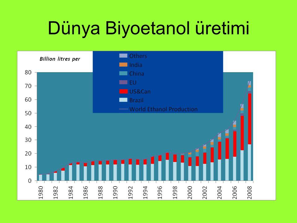 Dünya Biyoetanol üretimi