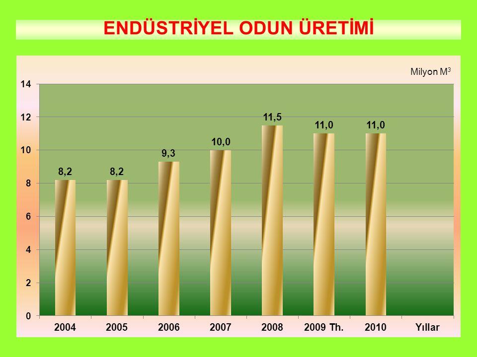 2009 yılı üçüncü çeyreğinde orman ürünleri piyasasında beklentiler ışığında talep düşüklüğü devam etmiştir.