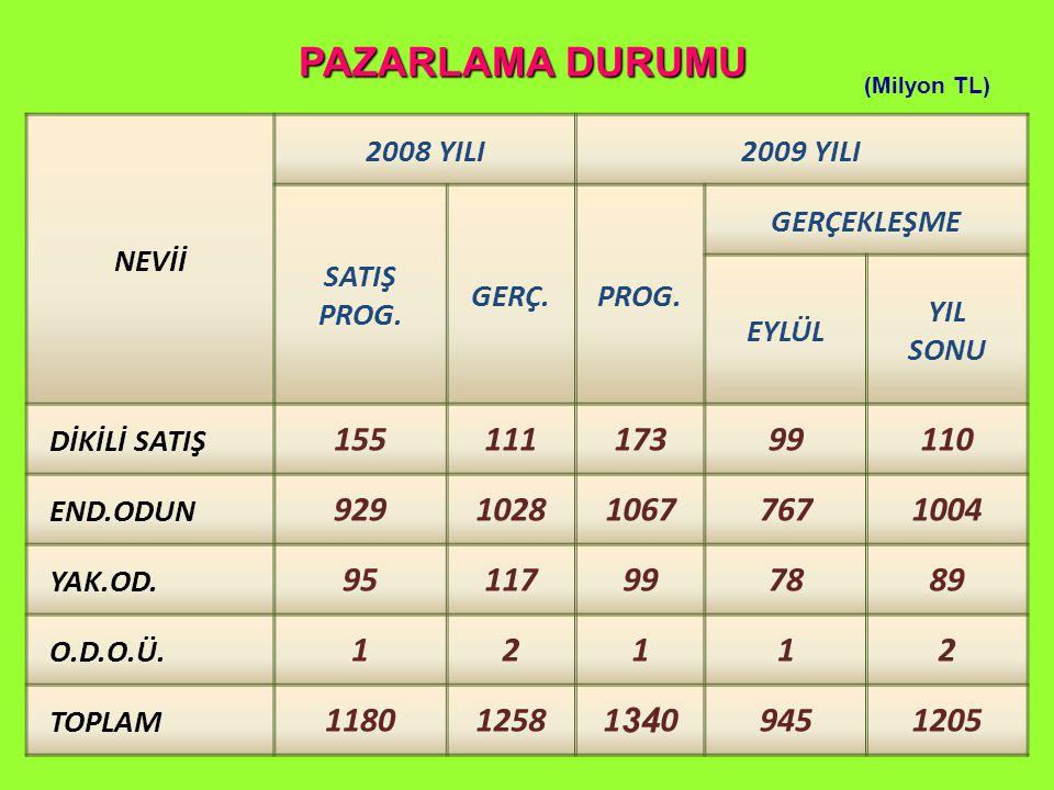 PAZARLAMA DURUMU (Milyon TL) NEVİİ 2008 YILI2009 YILI SATIŞ PROG.