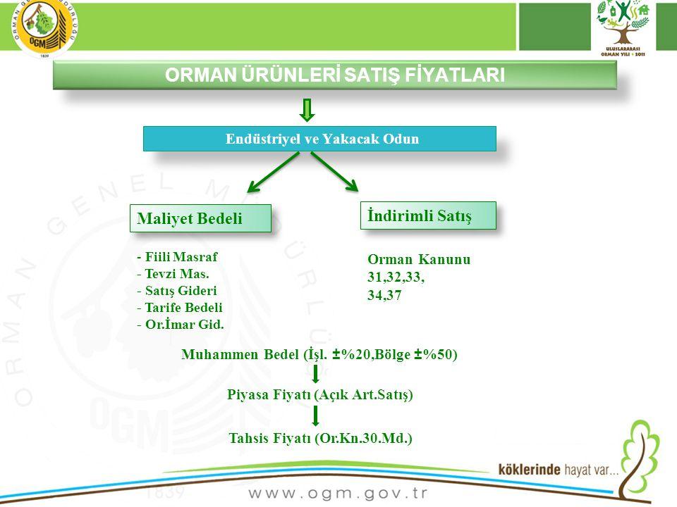 16/12/2010 Kurumsal Kimlik 19 ORMAN ÜRÜNLERİ SATIŞ FİYATLARI Maliyet Bedeli İndirimli Satış - Fiili Masraf - Tevzi Mas.