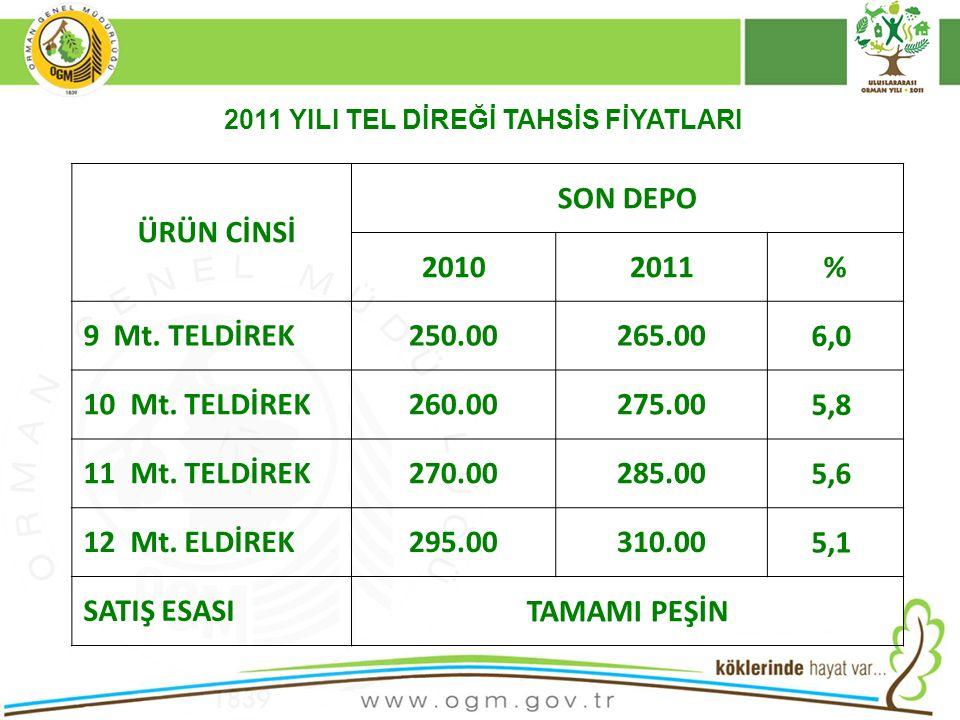 16/12/2010 Kurumsal Kimlik 36 ÜRÜN CİNSİ SON DEPO 20102011% 9 Mt.