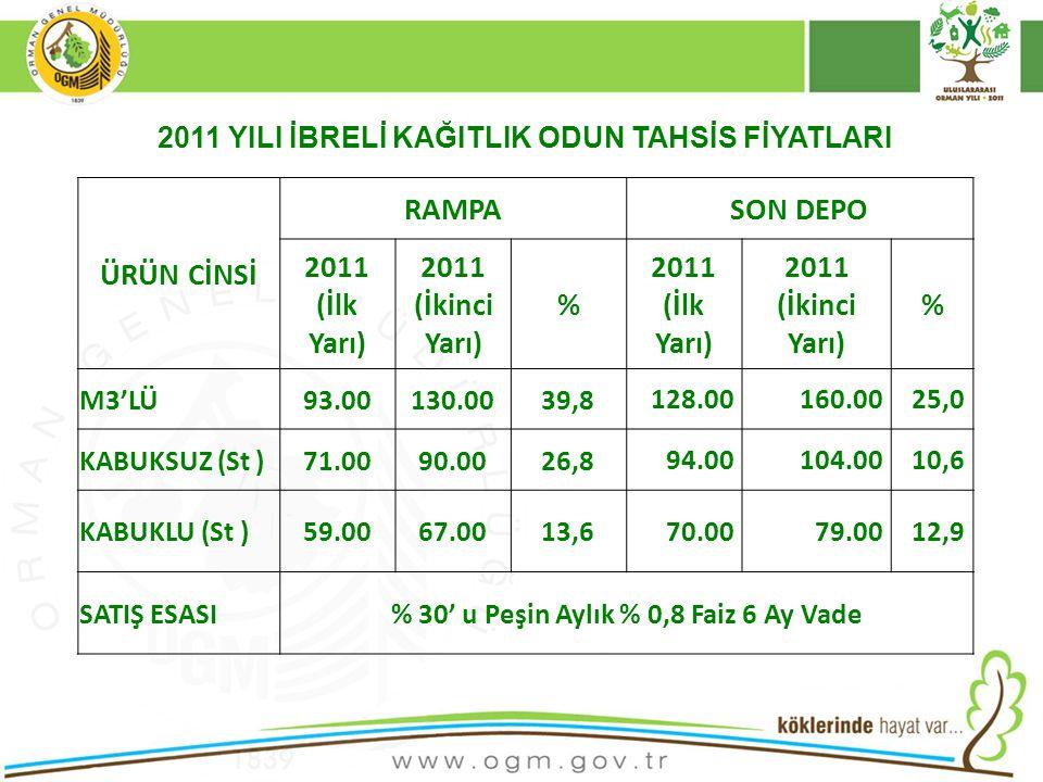 16/12/2010 Kurumsal Kimlik 44 ÜRÜN CİNSİ RAMPASON DEPO 2011 (İlk Yarı) 2011 (İkinci Yarı) % 2011 (İlk Yarı) 2011 (İkinci Yarı) % M3'LÜ93.00130.0039,8
