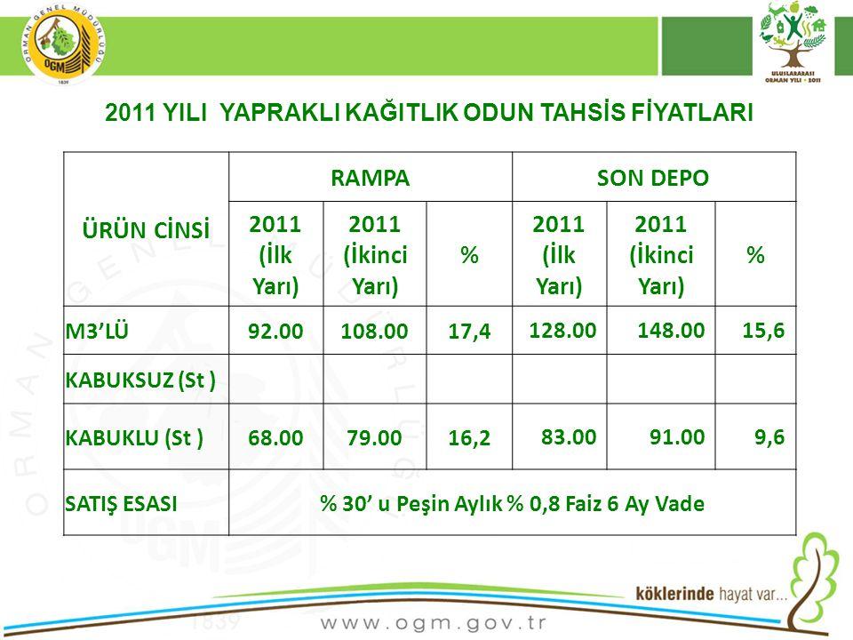 16/12/2010 Kurumsal Kimlik 45 ÜRÜN CİNSİ RAMPASON DEPO 2011 (İlk Yarı) 2011 (İkinci Yarı) % 2011 (İlk Yarı) 2011 (İkinci Yarı) % M3'LÜ92.00108.0017,4