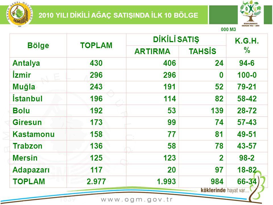 16/12/2010 Kurumsal Kimlik 65 2010 YILI DİKİLİ AĞAÇ SATIŞINDA İLK 10 BÖLGE BölgeTOPLAM DİKİLİ SATIŞ K.G.H. % ARTIRMATAHSİS Antalya4304062494-6 İzmir29