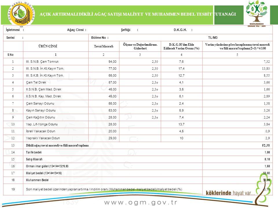 16/12/2010 Kurumsal Kimlik Dikili ağaçların özel kalite durumu, üretimdeki güçlük kriterleri, tüketim merkezlerine uzaklığı, üretilecek emvalin bu tüketim merkezlerine ulaştırmadaki zorluk ve kolaylıklar ile piyasa şartları, son satış ortalamaları ve maliyet bedeli gibi faktörler dikkate alınarak dikili ağaç muhammen satış bedeli 55,00(elli beş) TL/m³ olarak tespit edilmiştir.