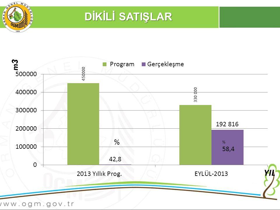 2012-2013 AĞUSTOS AYI DİKİLİ SATIŞ KARŞILAŞTIRMASI