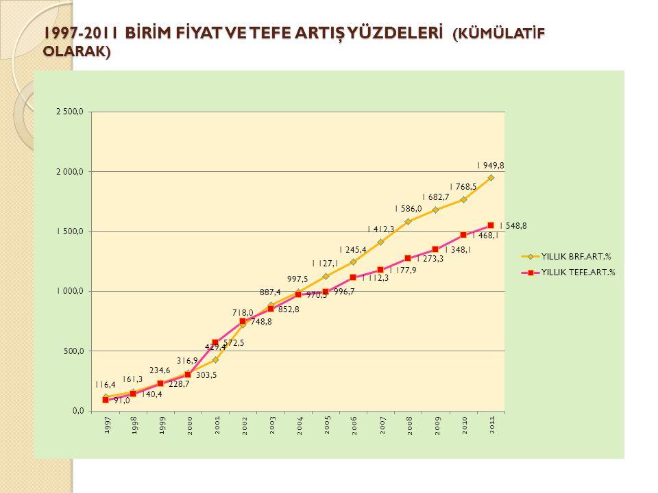 1997-2011 B İ R İ M F İ YAT VE TEFE ARTIŞ YÜZDELER İ (KÜMÜLAT İ F OLARAK)