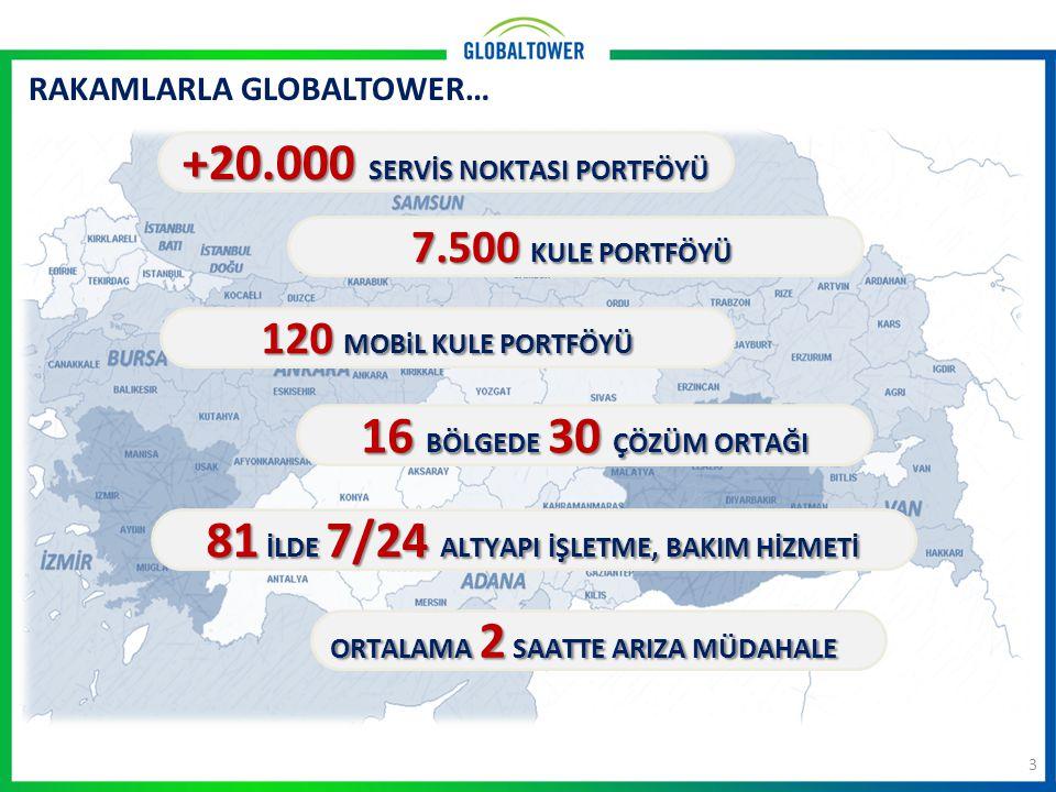 RAKAMLARLA GLOBALTOWER… 3 7.500 KULE PORTFÖYÜ 16 BÖLGEDE 30 ÇÖZÜM ORTAĞI 81 İLDE 7/24 ALTYAPI İŞLETME, BAKIM HİZMETİ 120 MOBiL KULE PORTFÖYÜ +20.000 S