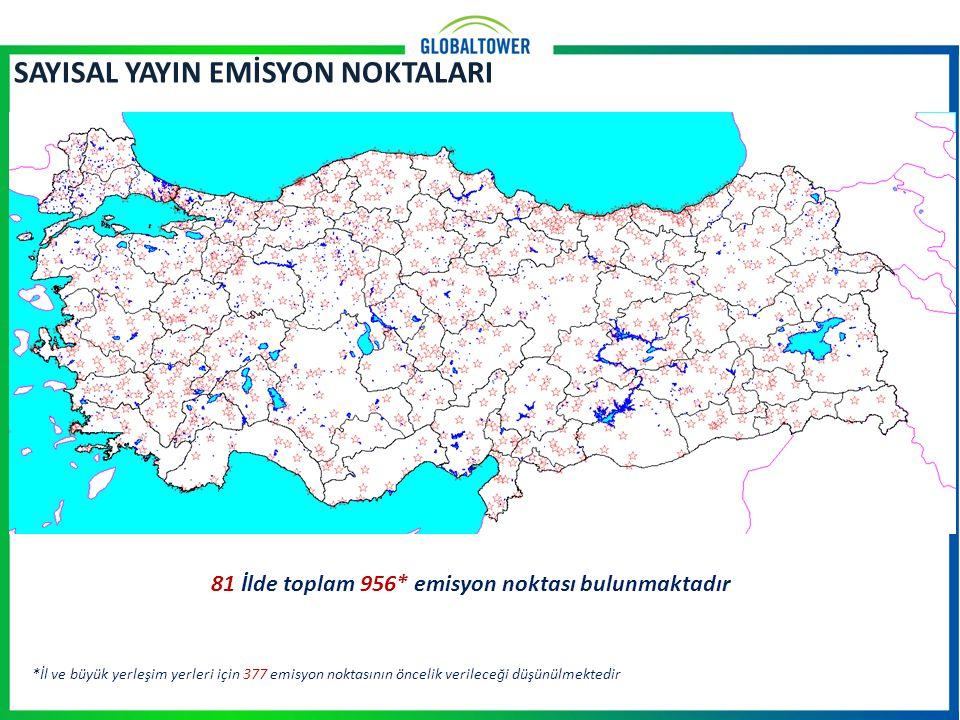 SAYISAL YAYIN EMİSYON NOKTALARI 81 İlde toplam 956* emisyon noktası bulunmaktadır *İl ve büyük yerleşim yerleri için 377 emisyon noktasının öncelik verileceği düşünülmektedir