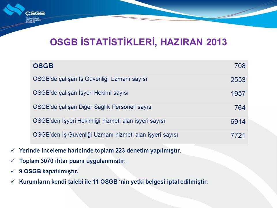 OSGB İSTATİSTİKLERİ, HAZIRAN 2013 OSGB708 OSGB'de çalışan İş Güvenliği Uzmanı sayısı 2553 OSGB'de çalışan İşyeri Hekimi sayısı 1957 OSGB'de çalışan Di