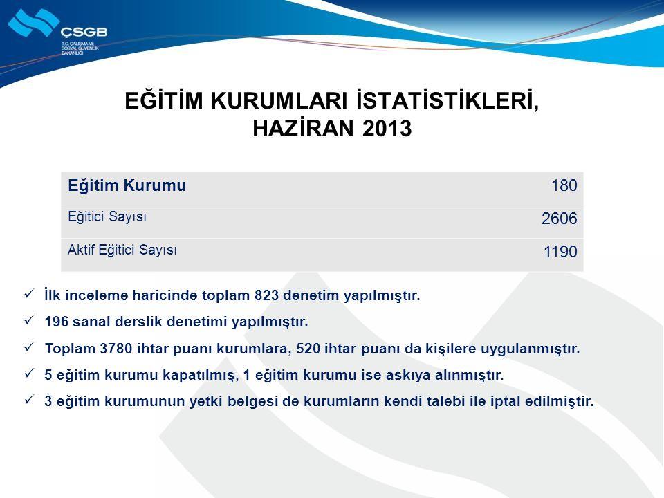 EĞİTİM KURUMLARI İSTATİSTİKLERİ, HAZİRAN 2013 Eğitim Kurumu180 Eğitici Sayısı 2606 Aktif Eğitici Sayısı 1190 İlk inceleme haricinde toplam 823 denetim