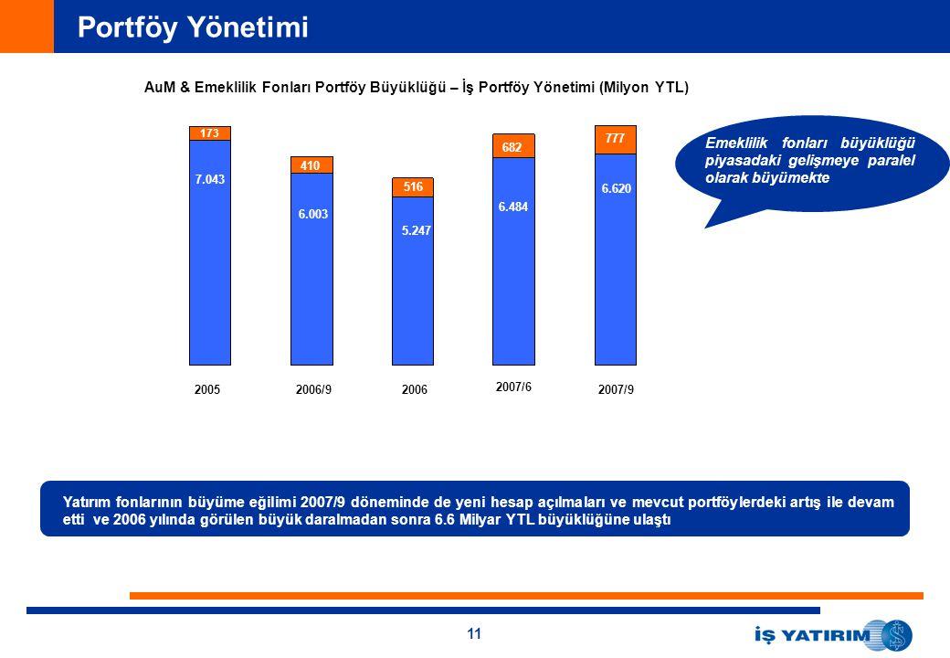 11 Portföy Yönetimi AuM & Emeklilik Fonları Portföy Büyüklüğü – İş Portföy Yönetimi (Milyon YTL) Yatırım fonlarının büyüme eğilimi 2007/9 döneminde de