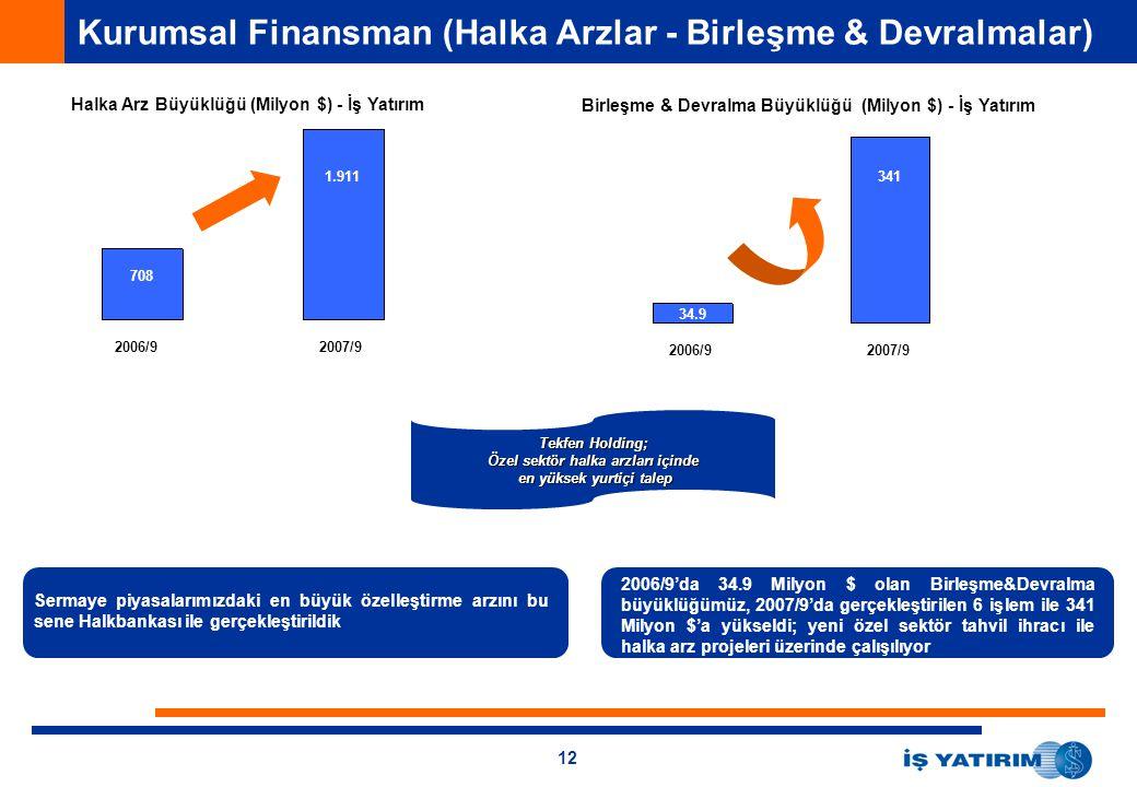 12 Kurumsal Finansman (Halka Arzlar - Birleşme & Devralmalar) 2006/92007/9 Halka Arz Büyüklüğü (Milyon $) - İş Yatırım 1.911 708 Birleşme & Devralma B