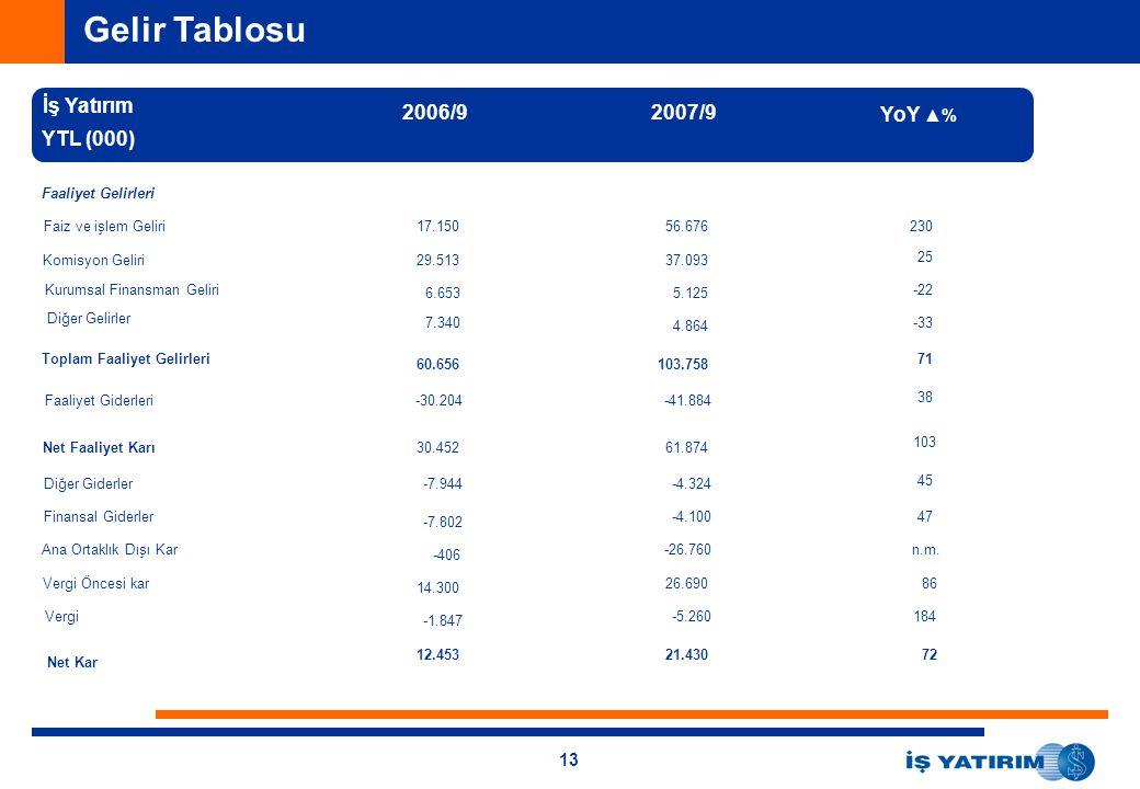 13 Gelir Tablosu İş Yatırım YTL (000) Faaliyet Gelirleri Faiz ve işlem Geliri Komisyon Geliri Kurumsal Finansman Geliri Diğer Gelirler Toplam Faaliyet