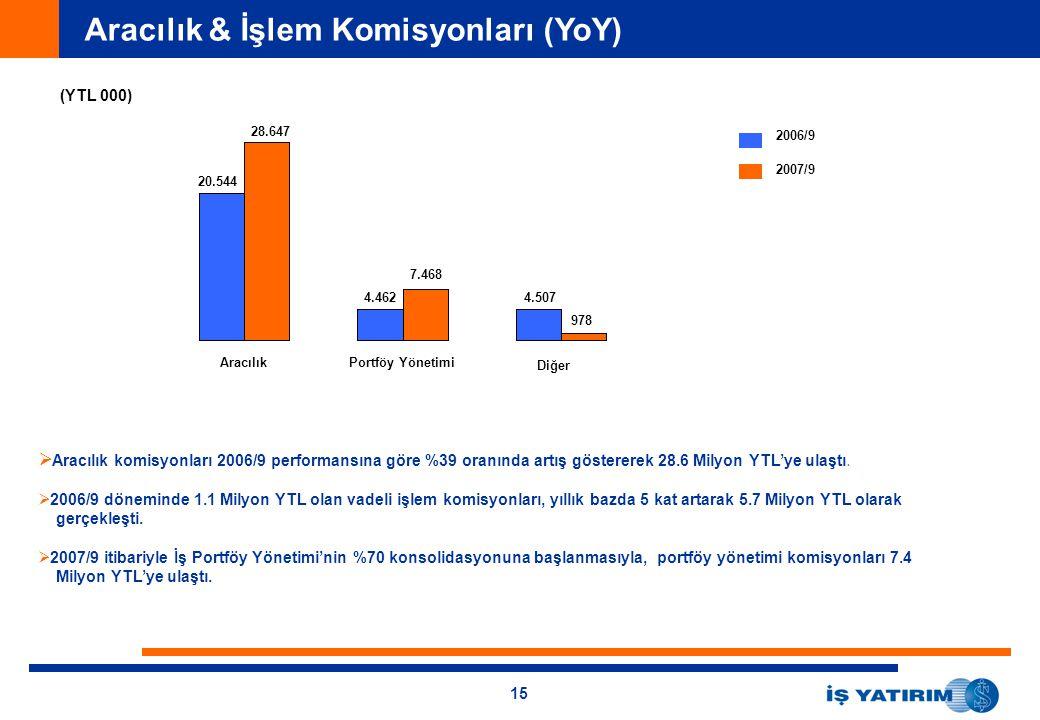 15 Aracılık & İşlem Komisyonları (YoY) (YTL 000) 2006/9 2007/9 AracılıkPortföy Yönetimi Diğer 20.544 28.647 4.462 7.468 4.507 978   Aracılık komisyo