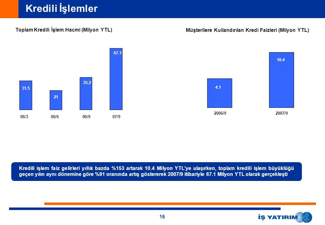 16 Kredili İşlemler Toplam Kredili İşlem Hacmi (Milyon YTL) Müşterilere Kullandırılan Kredi Faizleri (Milyon YTL) 2006/92007/9 06/306/606/907/9 31.5 2