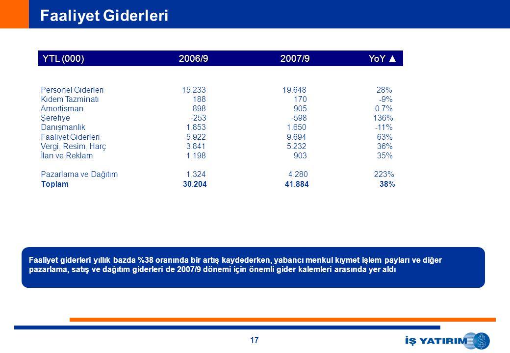 17 Faaliyet Giderleri YTL (000) 2006/9 2007/9 YoY ▲ Personel Giderleri15.233 19.648 28% Kıdem Tazminatı 188 170 -9% Amortisman 898 905 0.7% Şerefiye -