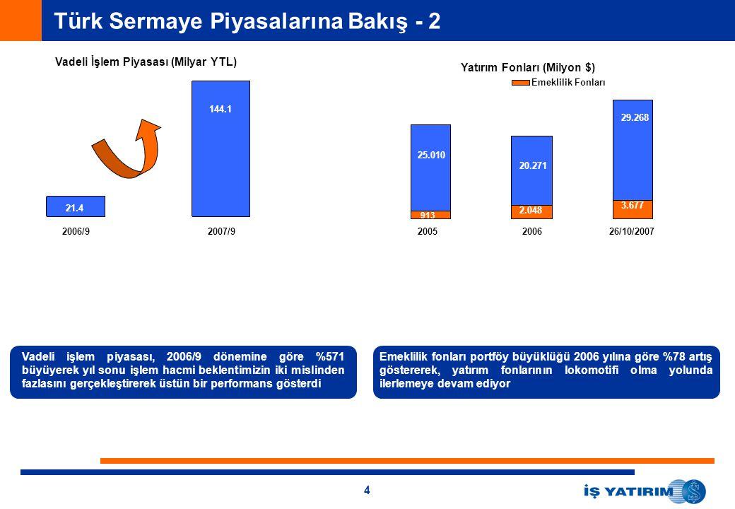 4 Türk Sermaye Piyasalarına Bakış - 2 Vadeli İşlem Piyasası (Milyar YTL) 2006/92007/9 21.4 144.1 913 2.048 3.677 25.010 20.271 29.268 Yatırım Fonları