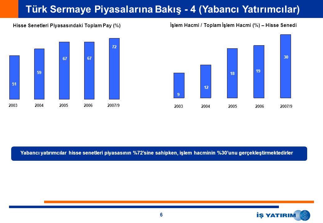 6 Türk Sermaye Piyasalarına Bakış - 4 (Yabancı Yatırımcılar) 20032004200520062007/9 Hisse Senetleri Piyasasındaki Toplam Pay (%) 51 59 67 72 İşlem Hac