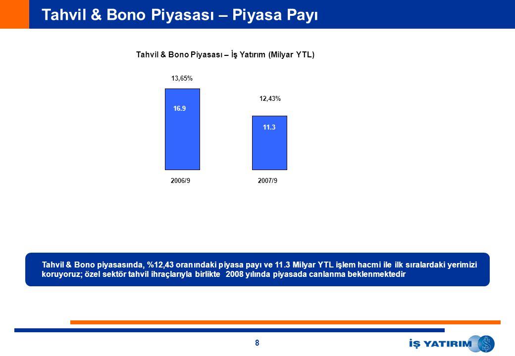 8 Tahvil & Bono Piyasası – Piyasa Payı Tahvil & Bono Piyasası – İş Yatırım (Milyar YTL) 2006/92007/9 16.9 11.3 13,65% 12,43% Tahvil & Bono piyasasında