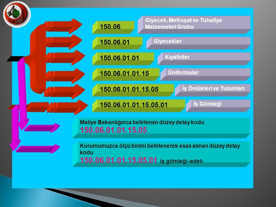 150.06 150.06.01.01.15 150.06.01.01.15.05.01 150.06.01.01.15.05 150.06.01.01 150.06.01 Giyecek, Mefruşat ve Tuhafiye Malzemeleri Grubu Üniformalar Giy
