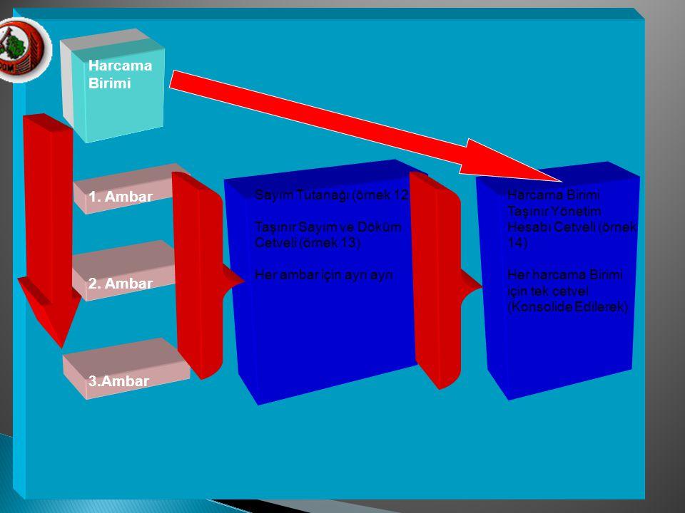 1. Ambar 2. Ambar 3.Ambar Harcama Birimi Sayım Tutanağı (örnek 12) Taşınır Sayım ve Döküm Cetveli (örnek 13) Her ambar için ayrı ayrı Harcama Birimi T