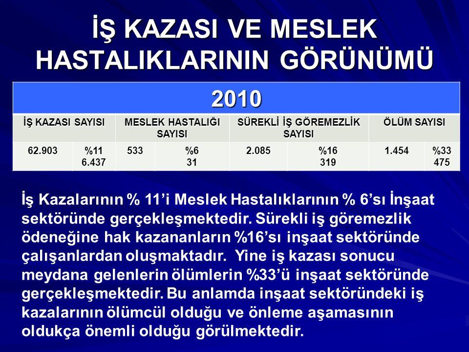İŞ KAZASI VE MESLEK HASTALIKLARININ GÖRÜNÜMÜ 2010 İŞ KAZASI SAYISI MESLEK HASTALIĞI SAYISI SÜREKLİ İŞ GÖREMEZLİK SAYISI ÖLÜM SAYISI 62.903%116.437533%