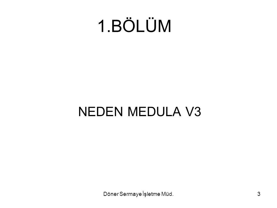 Döner Sermaye İşletme Müd.44 Fatura Kayıt Süreci Metotları FaturaKayit : Bu metot fatura kaydetmek için oluşturulmuştur.