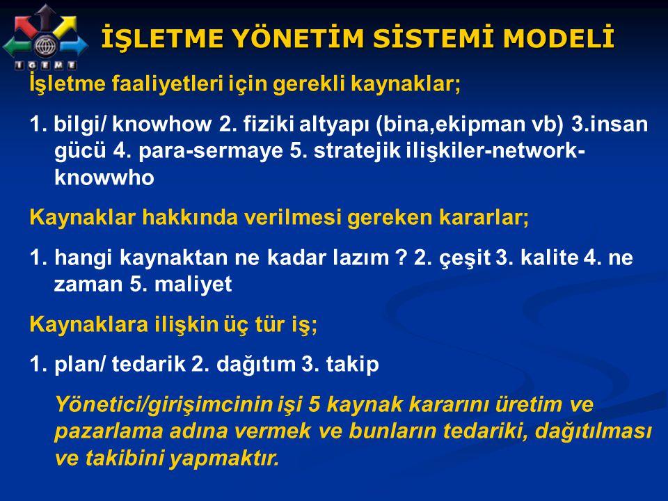 İŞLETME YÖNETİM SİSTEMİ MODELİ İşletme faaliyetleri için gerekli kaynaklar; 1. bilgi/ knowhow 2. fiziki altyapı (bina,ekipman vb) 3.insan gücü 4. para