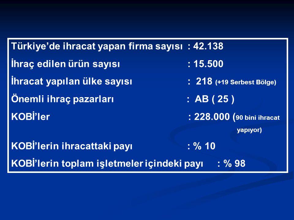 Türkiye'de ihracat yapan firma sayısı: 42.138 İhraç edilen ürün sayısı: 15.500 İhracat yapılan ülke sayısı: 218 (+19 Serbest Bölge) Önemli ihraç pazar