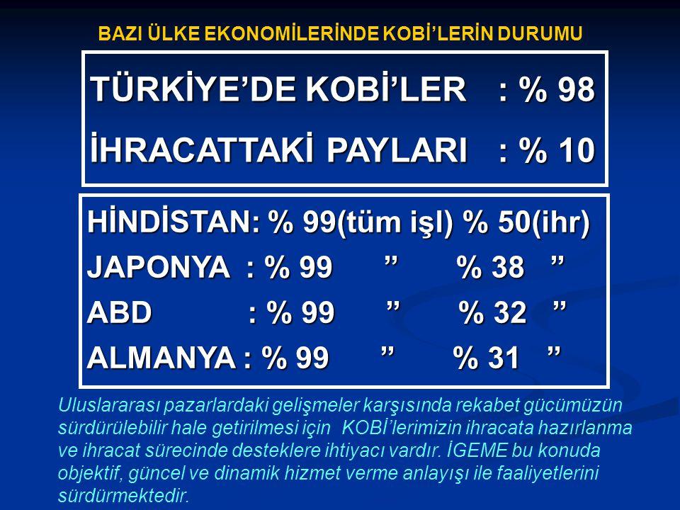TÜRKİYE'DE KOBİ'LER: % 98 İHRACATTAKİ PAYLARI: % 10 HİNDİSTAN: % 99(tüm işl) % 50(ihr) JAPONYA : % 99 '' % 38 '' ABD : % 99 '' % 32 '' ALMANYA : % 99