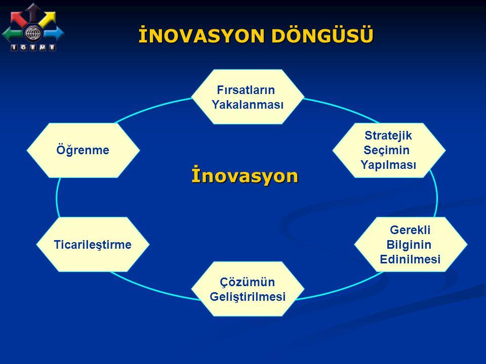 İNOVASYON DÖNGÜSÜ İNOVASYON DÖNGÜSÜ Fırsatların Yakalanması Stratejik Seçimin Yapılması Öğrenme Çözümün Geliştirilmesi Gerekli Bilginin Edinilmesi Tic