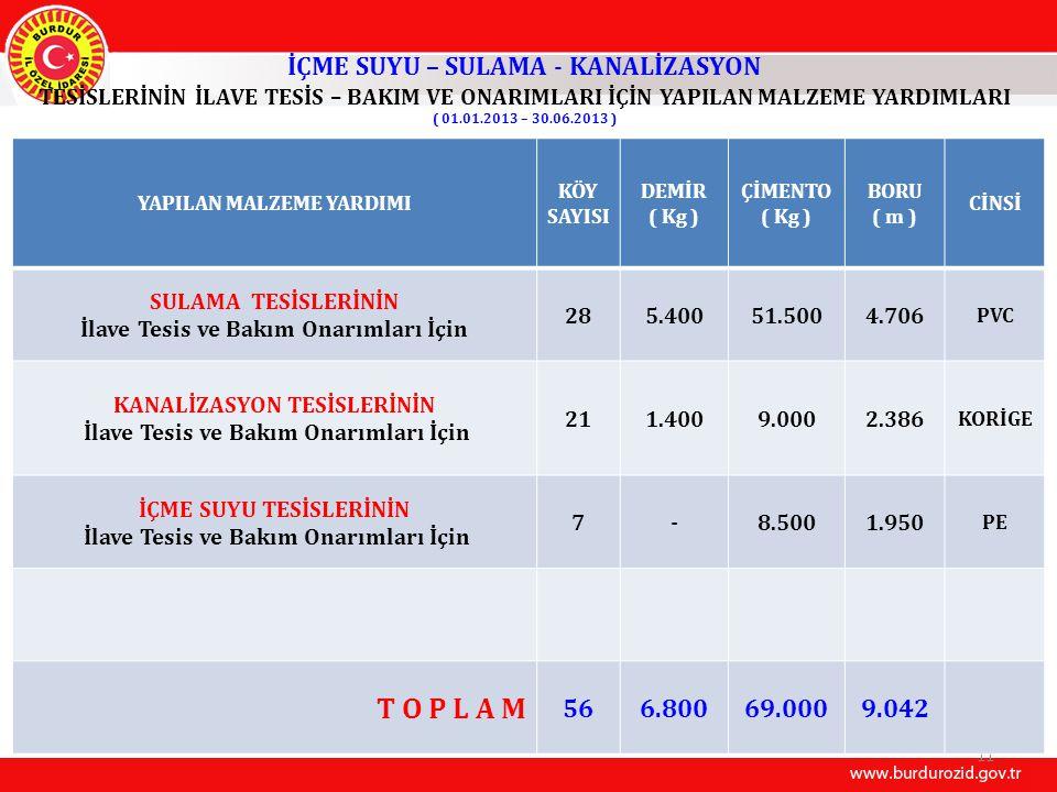 İÇME SUYU – SULAMA - KANALİZASYON TESİSLERİNİN İLAVE TESİS – BAKIM VE ONARIMLARI İÇİN YAPILAN MALZEME YARDIMLARI ( 01.01.2013 – 30.06.2013 ) 11 YAPILAN MALZEME YARDIMI KÖY SAYISI DEMİR ( Kg ) ÇİMENTO ( Kg ) BORU ( m ) CİNSİ SULAMA TESİSLERİNİN İlave Tesis ve Bakım Onarımları İçin 285.40051.5004.706 PVC KANALİZASYON TESİSLERİNİN İlave Tesis ve Bakım Onarımları İçin 211.4009.0002.386 KORİGE İÇME SUYU TESİSLERİNİN İlave Tesis ve Bakım Onarımları İçin 7-8.5001.950 PE T O P L A M 566.80069.0009.042