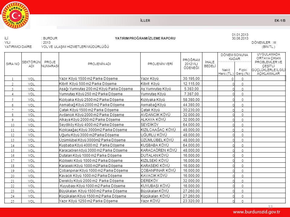 33 İLLEREK-1/B İLİ: BURDURYATIRIM PROĞRAMI İZLEME RAPORU 01.01.2013 30.06.2013 YILI: 2013DÖNEMLER : III YATIRIMCI DAİREYOL VE ULAŞIM HİZMETLERİ MÜDÜRLÜĞÜ(BİN TL.) SIRA NO SEKTÖRÜN ADI PROJE NUMARASI PROJENİN ADIPROJENİN YERİ PROĞRAM 2012YILI ÖDENEĞİ İHALE BEDELİ DÖNEM SONUNA KADAR UYGULAMADA ORTAYA ÇIKAN PROBLEMLER VE ÇEŞİTLİ GÜÇLÜKLERLE İLGİLİ AÇIKLAMALAR Nakit Harc.(TL.) Fiziki Gerç.(%) 1 YOL Yazır Köyü 1500 m2 Parke DöşemeYazır Köyü 30.195,00 0 0 2 YOL Kibrit Köyü 500 m2 Parke DöşemeKibrit Köyü 12.115,00 00 3 YOL Aşağı Yumrutaş 200 m2 Köyü Parke DöşemeAş.Yumrutaş Köyü 5.383,00 00 4 YOL Yumrutaş Köyü 250 m2 Parke DöşemeYumrutaş Köyü 7.387,00 00 5 YOL Kızılyaka Köyü 2500 m2 Parke DöşemeKızılyaka Köyü 58.380,00 00 6 YOL Asmabağ Köyü 2000 m2 Parke DöşemeAsmabağ Köyü 44.380,00 00 7 YOL Çatak Köyü 1500 m2 Parke DöşemeÇatak Köyü 30.230,00 00 8 YOL Avdancık Köyü 2000 m2 Parke DöşemeAVDANCIK KÖYÜ 32.000,00 00 9 YOL Alkaya Köyü 2000 m2 Parke DöşemeALKAYA KÖYÜ 32.000,00 00 10 YOL Seydiköy Köyü 4000 m2 Parke DöşemeSEYDİKÖY 64.000,00 00 11 YOL Kızılcaağaç Köyü 3000m2 Parke DöşemeKIZILCAAĞAÇ KÖYÜ 48.000,00 00 12 YOL Uğurlu Köyü 3000 m2Parke DöşemeUĞURLU KÖYÜ 48.000,00 00 13 YOL Üzümlübel Köyü 3000m2 Parke DöşemeÜZÜMLÜBEL KÖYÜ 48.000,00 00 14 YOL Kuşbaba Köyü 4000 m2 Parke DöşemeKUŞBABA KÖYÜ 64.000,00 00 15 YOL Karacaören köyü 3000 m2 Parke DöşemeKARACAÖREN KÖYÜ 48.000,00 00 16 YOL Dutalan Köyü 1000 m2 Parke DöşemeDUTALAN KÖYÜ 16.000,00 00 17 YOL Kızılseki Köyü 1000 m2 Parke DöşemeKIZILSEKİ KÖYÜ 16.000,00 00 18 YOL Karaseki Köyü 1000 m2Parke DöşemeKARASEKİ KÖYÜ 16.000,00 00 19 YOL Çobanpınar Köyü 1000 m2 Parke DöşemeÇOBANPINAR KÖYÜ 16.000,00 00 20 YOL Kavacık Köyü 1000 m2 Parke DöşemeKAVACIK KÖYÜ 16.000,00 00 21 YOL Dereköy Köyü 2000 m2 Parke DöşemeDEREKÖY 32.000,00 00 22 YOL Kuyubaşı Köyü 1000 m2 Parke DöşemeKUYUBAŞI KÖYÜ 16.000,00 00 23 YOL Büyükalan Köyü 1500 m2 Parke DöşemeBüyükalan KÖYÜ 27.260,00 00 24 YOL Küçükalan Köyü 1500 m2 Parke DöşemeKüçükalan KÖYÜ 27.260,00 00 25 Y